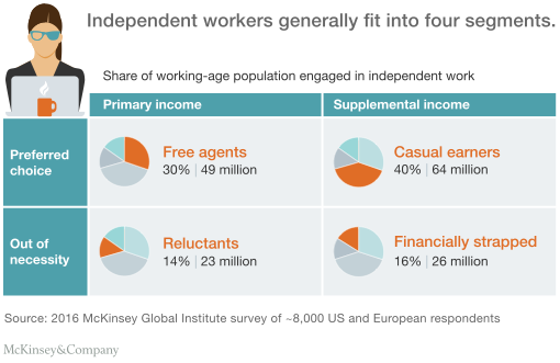 Independent workers generally fit into four segments